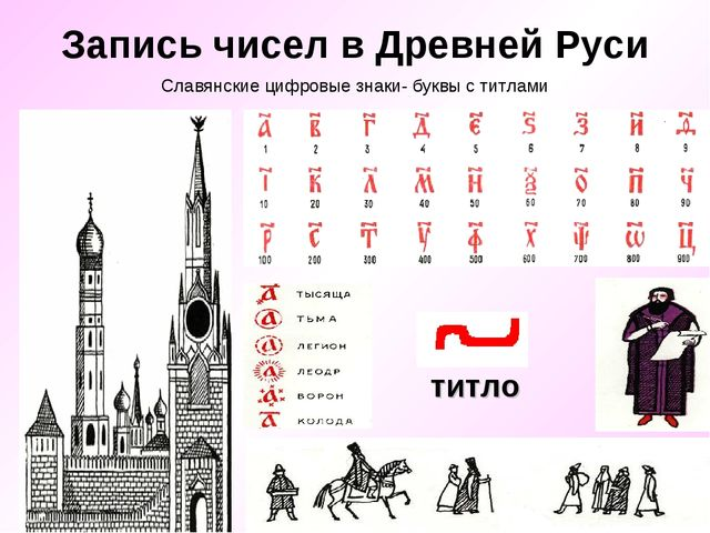 Запись чисел в Древней Руси титло Славянские цифровые знаки- буквы с титлами