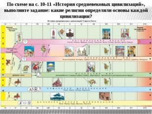 По схеме на с. 10-11 «История средневековых цивилизаций», выполните задание: