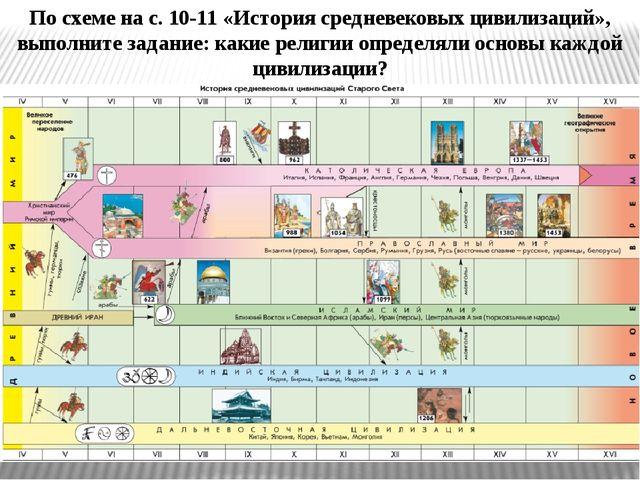 По схеме на с. 10-11 «История средневековых цивилизаций», выполните задание:...