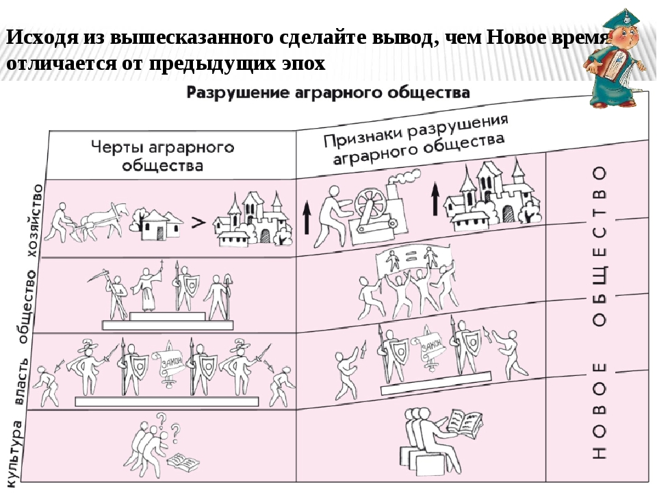 Д/з: Введение II. Европа на пороге Нового времени. (с. 15-29) Преуспевающие б...