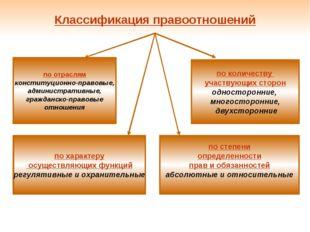 Классификация правоотношений по отраслям конституционно-правовые, администрат