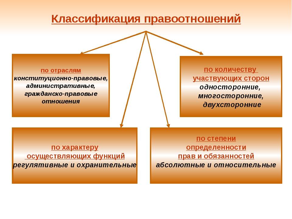 Классификация правоотношений по отраслям конституционно-правовые, администрат...