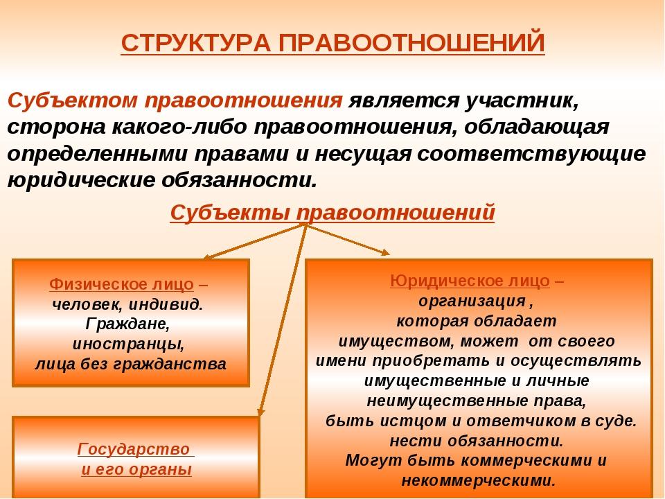 СТРУКТУРА ПРАВООТНОШЕНИЙ Субъектом правоотношения является участник, сторона...