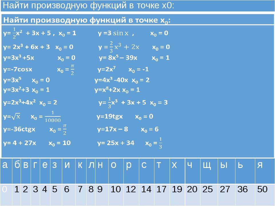 Найти производную функций в точке х0: а б в г е з и к л н о р с т х ч щ ы ь я...