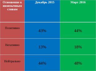 Отношение к иноязычным словам Декабрь 2015 Март2016 Позитивно 43% 44% Негатив