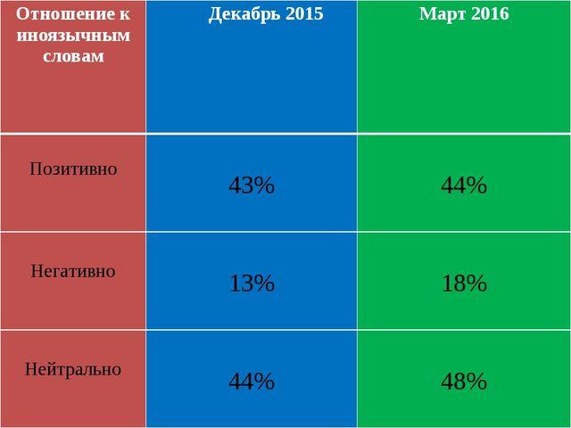 Отношение к иноязычным словам Декабрь 2015 Март2016 Позитивно 43% 44% Негатив...