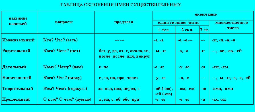 okonchaniya-po-padezham-i-rodam
