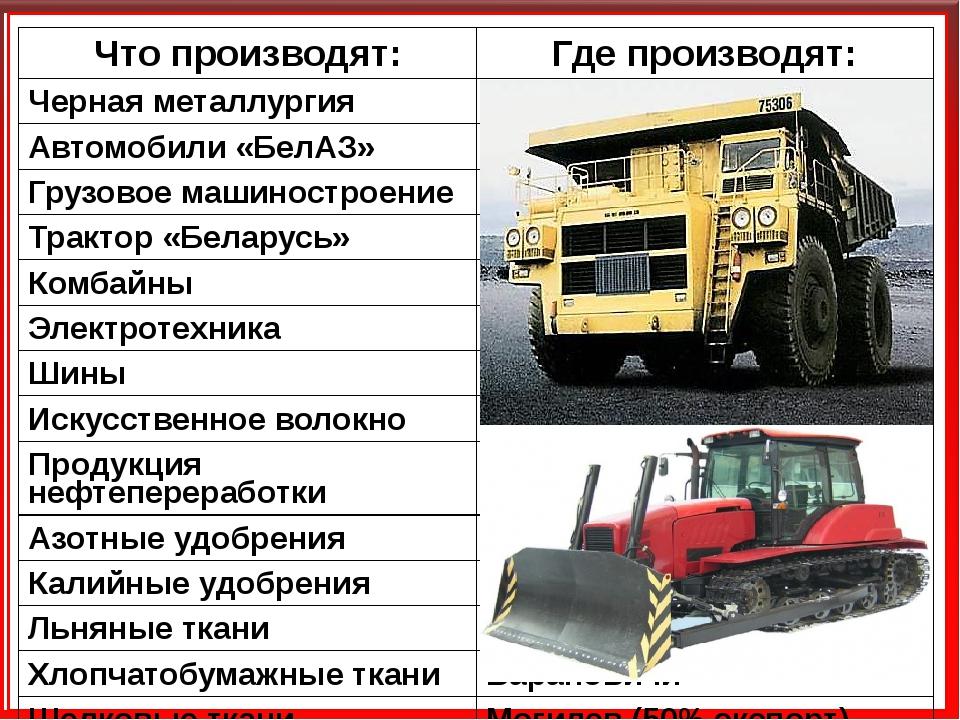Что производят: Где производят: Чернаяметаллургия Жлобин Автомобили«БелАЗ» Ми...