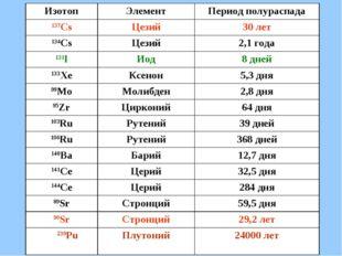 ИзотопЭлементПериод полураспада 137CsЦезий30 лет 134CsЦезий2,1 года 131