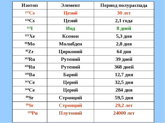 ИзотопЭлементПериод полураспада 137CsЦезий30 лет 134CsЦезий2,1 года 131...