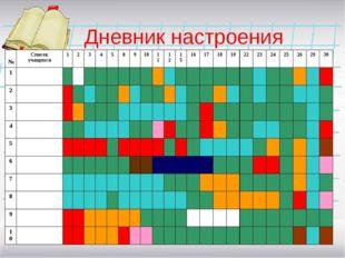 Дневник настроения №Список учащихся1234589101112151617181922