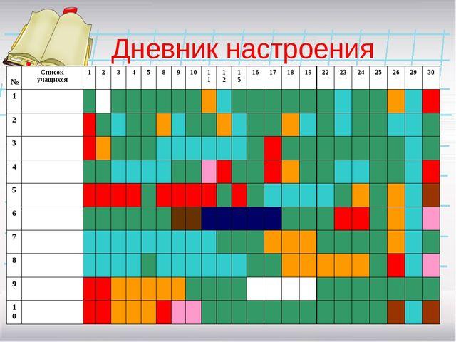 Дневник настроения №Список учащихся1234589101112151617181922...
