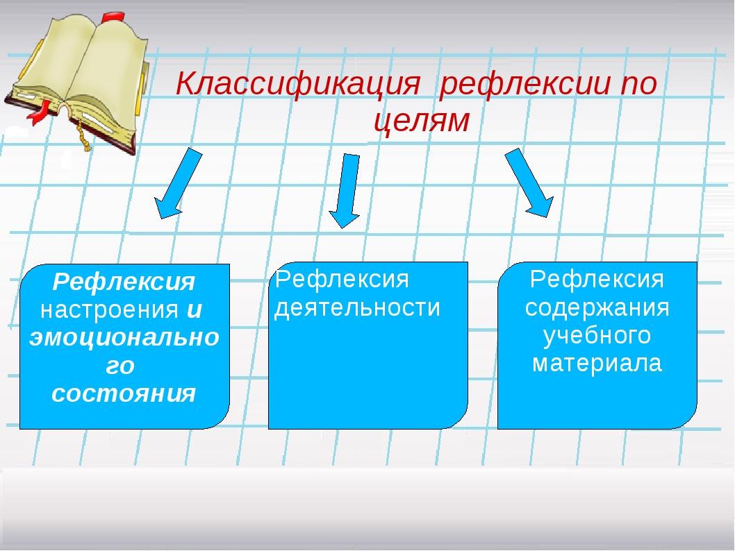 Классификация рефлексии по целям Рефлексия настроения и эмоционального состоя...