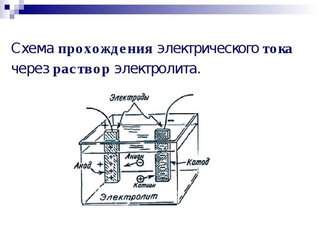Схемапрохожденияэлектрическоготока черезрастворэлектролита.