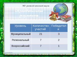 Образовательные результаты МО учителей начальной школы Уровень Количество уч