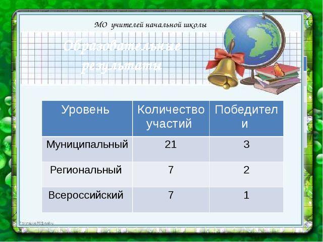 Образовательные результаты МО учителей начальной школы Уровень Количество уч...