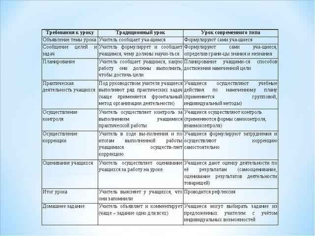 Требования к урокуТрадиционный урокУрок современного типа Объявление темы у...