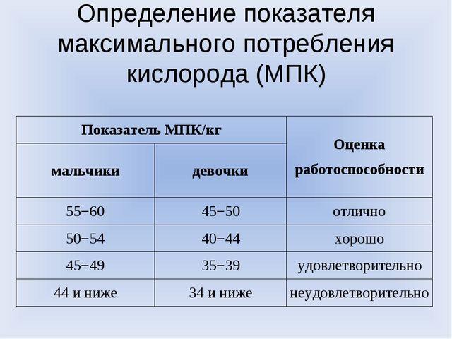 Определение показателя максимального потребления кислорода (МПК) Показатель М...