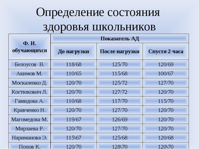 Определение состояния здоровья школьников Ф. И. обучающихсяПоказатель АД До...