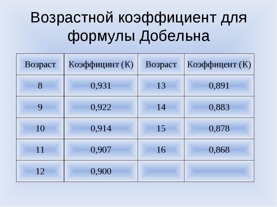 Возрастной коэффициент для формулы Добельна ВозрастКоэффицинт (К)ВозрастКо...