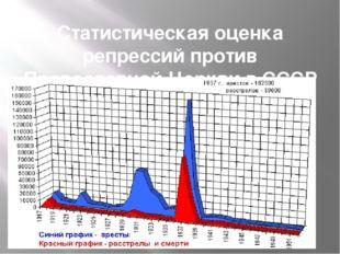 Статистическая оценка репрессий против Православной Церкви в СССР в 1917-1952