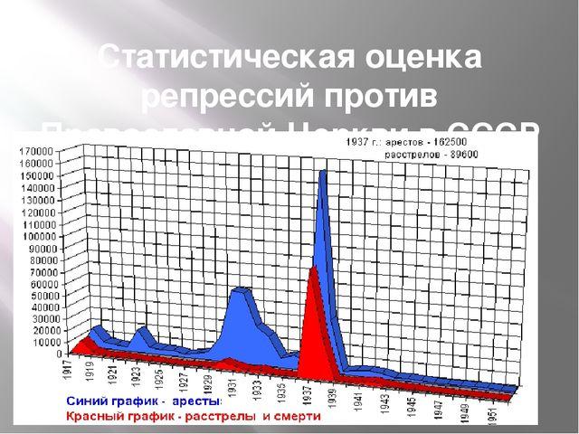 Статистическая оценка репрессий против Православной Церкви в СССР в 1917-1952...