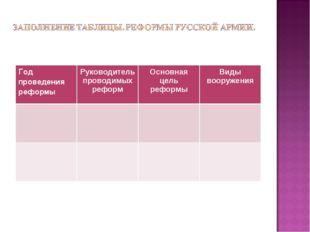 Год проведения реформыРуководитель проводимых реформОсновная цель реформыВ