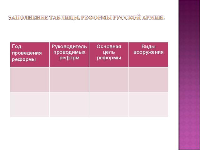 Год проведения реформыРуководитель проводимых реформОсновная цель реформыВ...