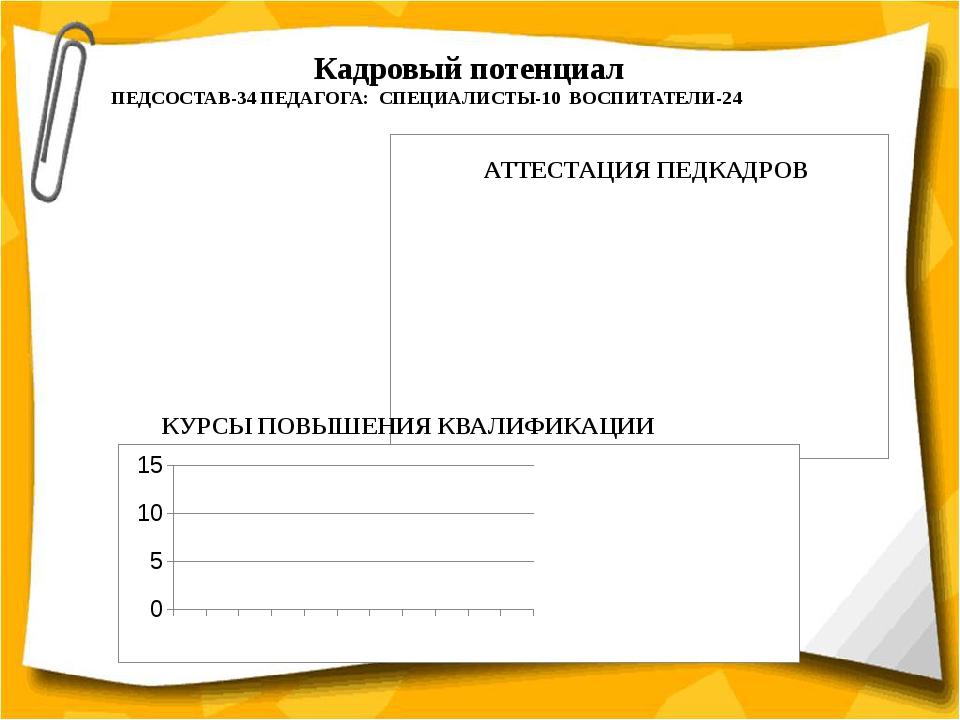 Кадровый потенциал ПЕДСОСТАВ-34 ПЕДАГОГА: СПЕЦИАЛИСТЫ-10 ВОСПИТАТЕЛИ-24 КУРС...