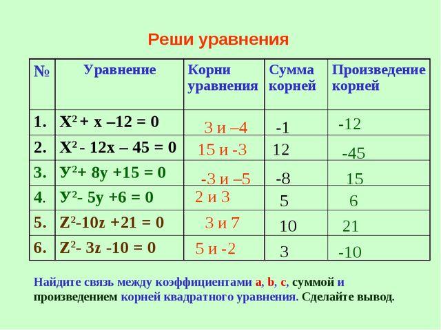 Реши уравнения 3 и –4 15 и -3 -3 и –5 3 и 7 2 и 3 5 и -2 -1 12 -45 -8 15 5 6...