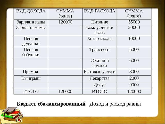 Бюджет сбалансированный Доход и расход равны ВИД ДОХОДА СУММА (тенге) ВИД РАС...