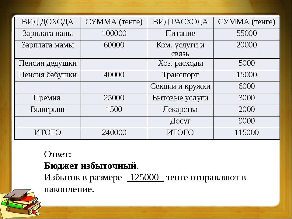 Ответ: Бюджет избыточный. Избыток в размере 125000 тенге отправляют в накопле...