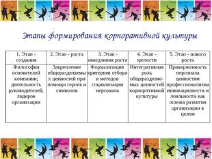 Этапы формирования корпоративной культуры 1. Этап - создания2. Этап - роста