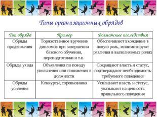 Типы организационных обрядов Тип обрядаПримерВозможные последствия Обряды п