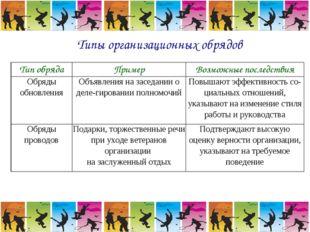 Типы организационных обрядов Тип обрядаПримерВозможные последствия Обряды о
