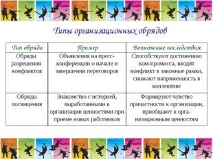 Типы организационных обрядов Тип обрядаПримерВозможные последствия Обряды р