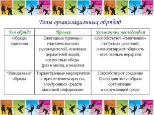 Типы организационных обрядов Тип обрядаПримерВозможные последствия Обряды е