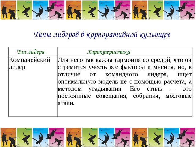 Типы лидеров в корпоративной культуре Тип лидераХарактеристика Компанейский...