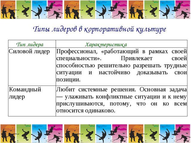 Типы лидеров в корпоративной культуре Тип лидераХарактеристика Силовой лидер...