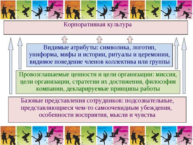Корпоративная культура Видимые атрибуты: символика, логотип, униформа, мифы...