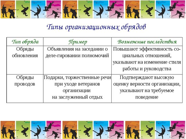 Типы организационных обрядов Тип обрядаПримерВозможные последствия Обряды о...