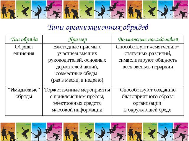 Типы организационных обрядов Тип обрядаПримерВозможные последствия Обряды е...