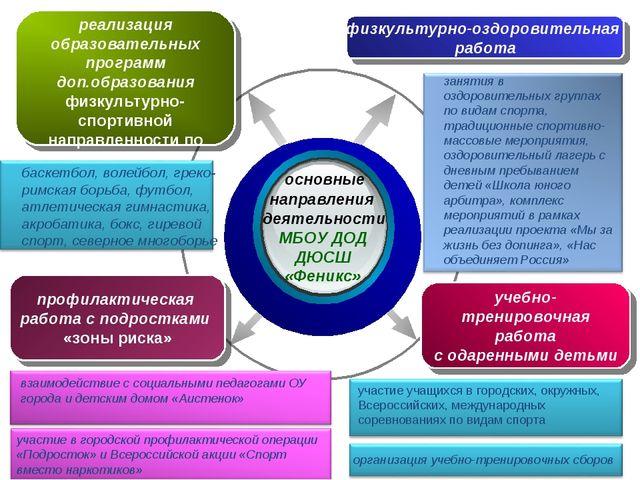 основные направления деятельности учебно- тренировочная работа с одаренными...
