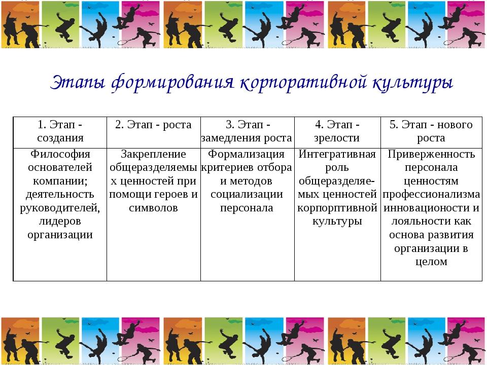 Этапы формирования корпоративной культуры 1. Этап - создания2. Этап - роста...