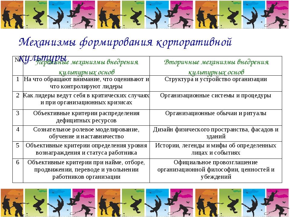 Механизмы формирования корпоративной культуры №Первичные механизмы внедрения...