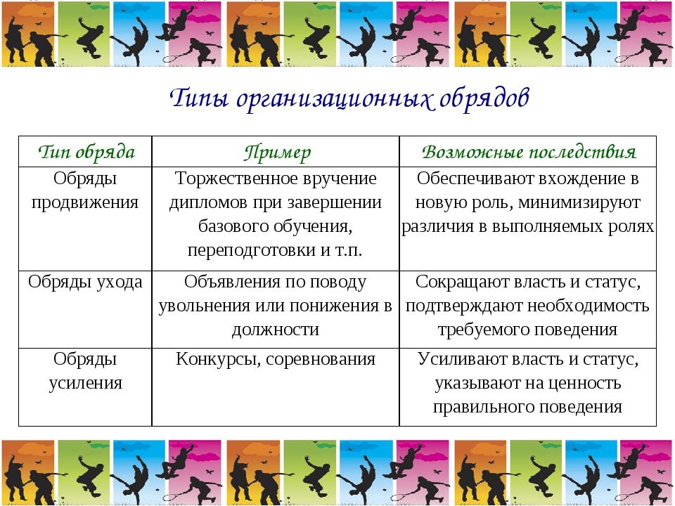 Типы организационных обрядов Тип обрядаПримерВозможные последствия Обряды п...