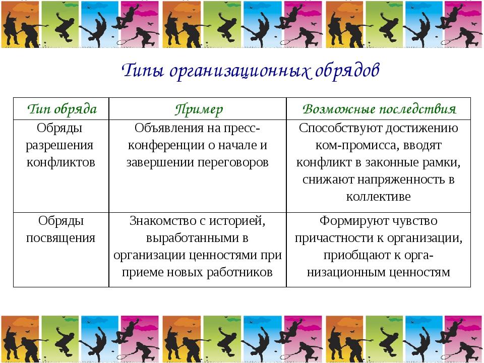 Типы организационных обрядов Тип обрядаПримерВозможные последствия Обряды р...
