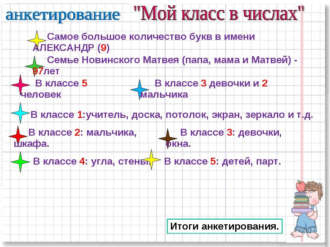 Самое большое количество букв в имени АЛЕКСАНДР (9) Семье Новинского Матвея (...