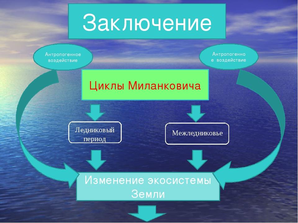 Заключение Циклы Миланковича Изменение экосистемы Земли Ледниковый период Меж...