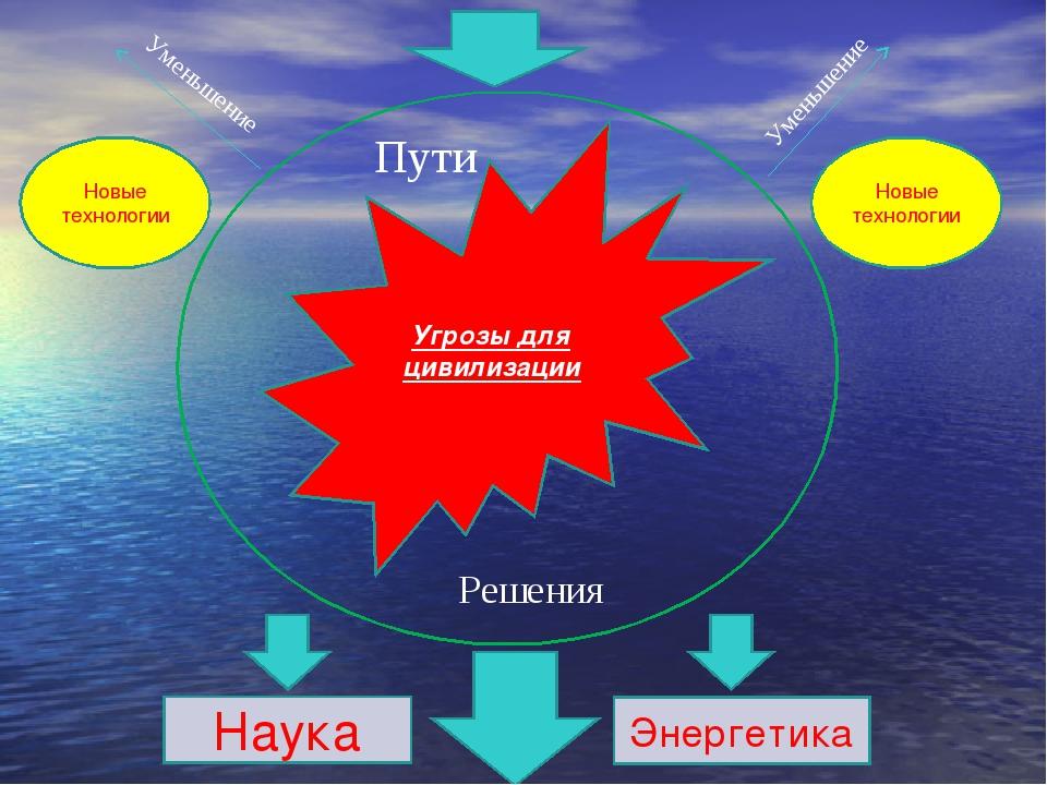 Угрозы для цивилизации Пути Решения Новые технологии Новые технологии Уменьше...